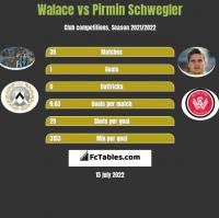 Walace vs Pirmin Schwegler h2h player stats