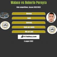 Walace vs Roberto Pereyra h2h player stats
