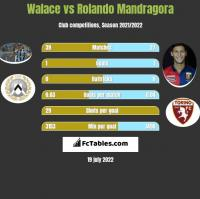 Walace vs Rolando Mandragora h2h player stats