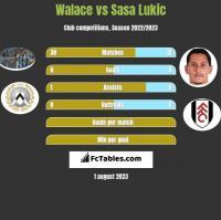 Walace vs Sasa Lukic h2h player stats
