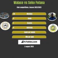 Walace vs Seko Fofana h2h player stats