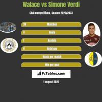Walace vs Simone Verdi h2h player stats