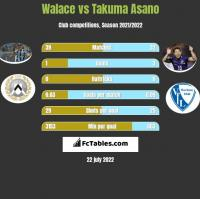 Walace vs Takuma Asano h2h player stats