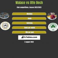 Walace vs Uffe Bech h2h player stats