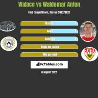 Walace vs Waldemar Anton h2h player stats