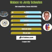 Walace vs Jerdy Schouten h2h player stats