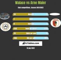 Walace vs Arne Maier h2h player stats