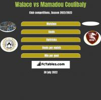 Walace vs Mamadou Coulibaly h2h player stats