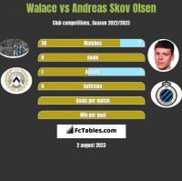 Walace vs Andreas Skov Olsen h2h player stats