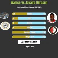 Walace vs Javairo Dilrosun h2h player stats