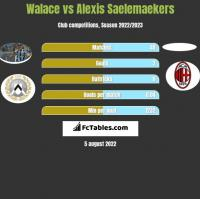 Walace vs Alexis Saelemaekers h2h player stats