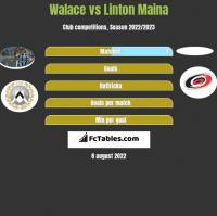 Walace vs Linton Maina h2h player stats
