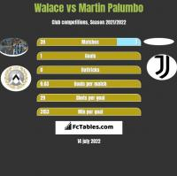 Walace vs Martin Palumbo h2h player stats