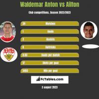 Waldemar Anton vs Ailton h2h player stats