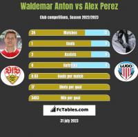 Waldemar Anton vs Alex Perez h2h player stats