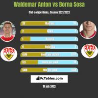 Waldemar Anton vs Borna Sosa h2h player stats