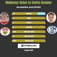 Waldemar Anton vs Cedric Brunner h2h player stats