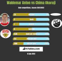 Waldemar Anton vs Chima Okoroji h2h player stats