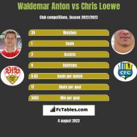 Waldemar Anton vs Chris Loewe h2h player stats