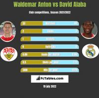 Waldemar Anton vs David Alaba h2h player stats