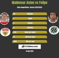 Waldemar Anton vs Felipe h2h player stats