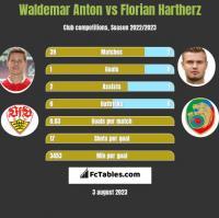 Waldemar Anton vs Florian Hartherz h2h player stats