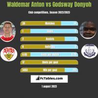 Waldemar Anton vs Godsway Donyoh h2h player stats