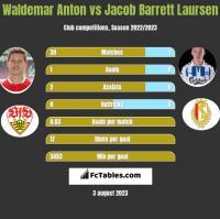 Waldemar Anton vs Jacob Barrett Laursen h2h player stats
