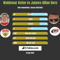 Waldemar Anton vs Jannes-Kilian Horn h2h player stats