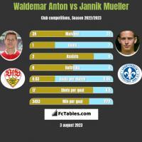 Waldemar Anton vs Jannik Mueller h2h player stats