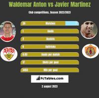 Waldemar Anton vs Javier Martinez h2h player stats