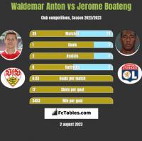Waldemar Anton vs Jerome Boateng h2h player stats