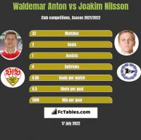 Waldemar Anton vs Joakim Nilsson h2h player stats