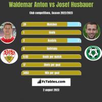 Waldemar Anton vs Josef Husbauer h2h player stats