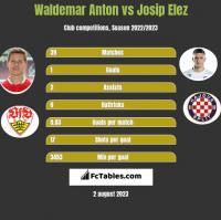 Waldemar Anton vs Josip Elez h2h player stats