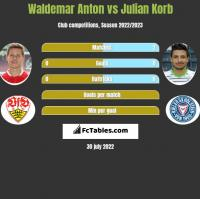 Waldemar Anton vs Julian Korb h2h player stats