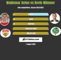 Waldemar Anton vs Kevin Wimmer h2h player stats