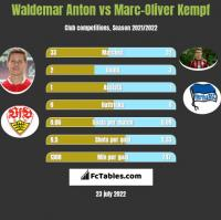Waldemar Anton vs Marc-Oliver Kempf h2h player stats