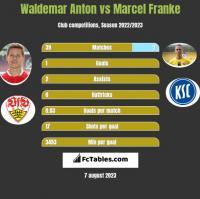 Waldemar Anton vs Marcel Franke h2h player stats
