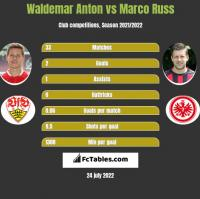 Waldemar Anton vs Marco Russ h2h player stats