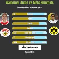 Waldemar Anton vs Mats Hummels h2h player stats