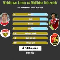 Waldemar Anton vs Matthias Ostrzolek h2h player stats