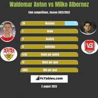 Waldemar Anton vs Miiko Albornoz h2h player stats