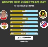 Waldemar Anton vs Mike van der Hoorn h2h player stats