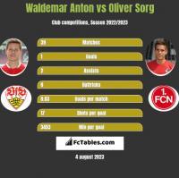 Waldemar Anton vs Oliver Sorg h2h player stats