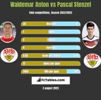 Waldemar Anton vs Pascal Stenzel h2h player stats