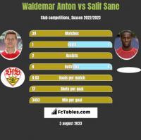 Waldemar Anton vs Salif Sane h2h player stats