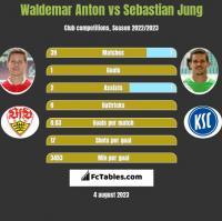 Waldemar Anton vs Sebastian Jung h2h player stats