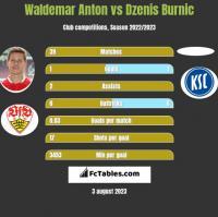 Waldemar Anton vs Dzenis Burnic h2h player stats