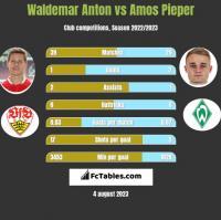 Waldemar Anton vs Amos Pieper h2h player stats